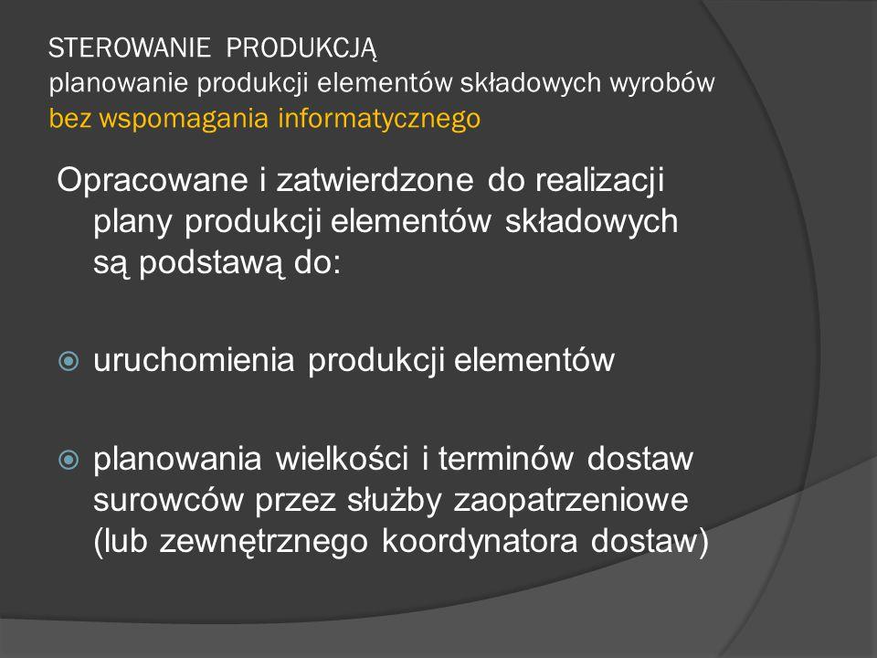uruchomienia produkcji elementów