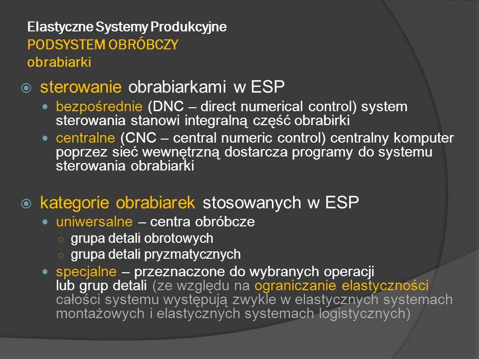 Elastyczne Systemy Produkcyjne PODSYSTEM OBRÓBCZY obrabiarki