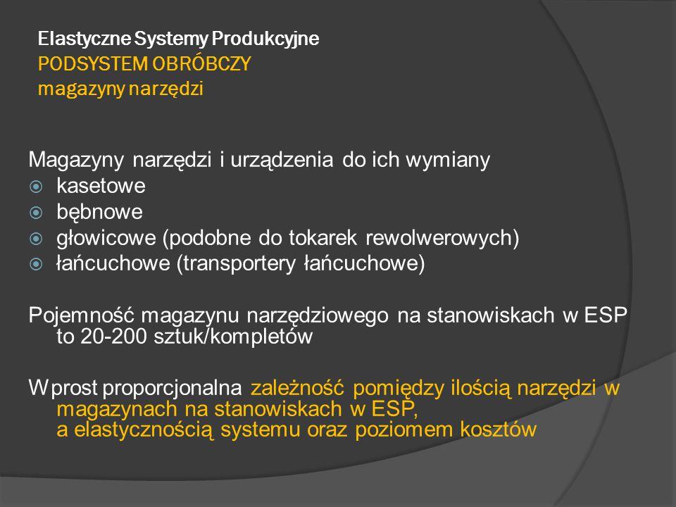 Elastyczne Systemy Produkcyjne PODSYSTEM OBRÓBCZY magazyny narzędzi
