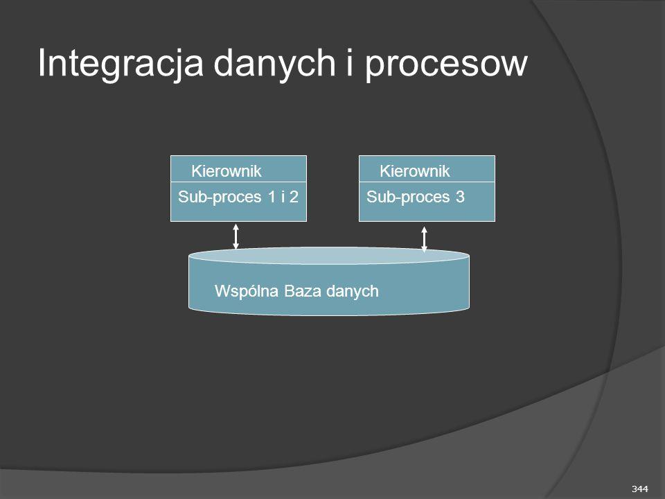 Integracja danych i procesow