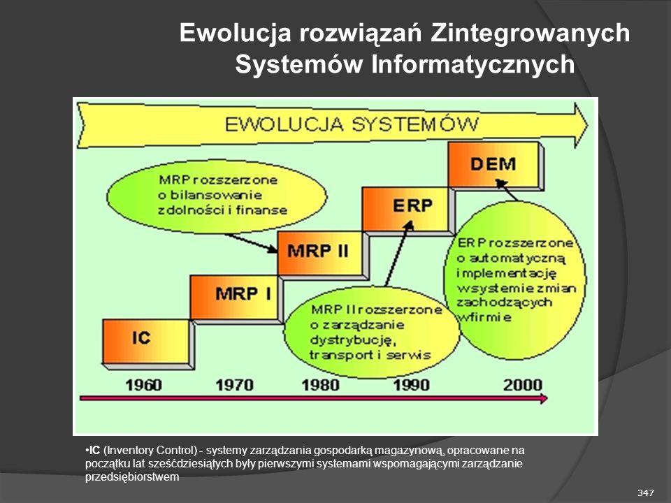 Ewolucja rozwiązań Zintegrowanych Systemów Informatycznych