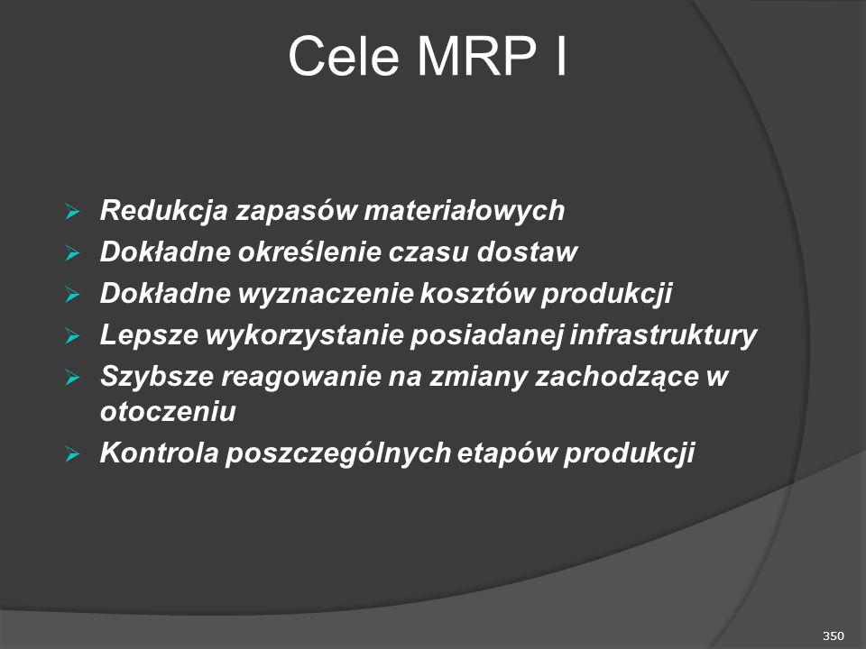 Cele MRP I Redukcja zapasów materiałowych