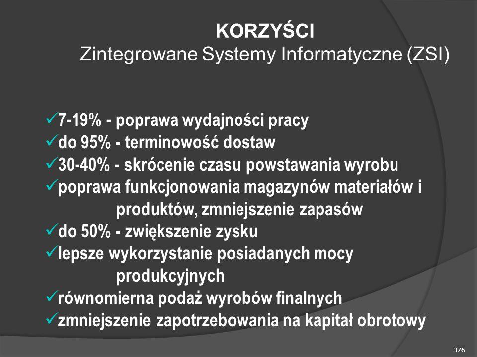 KORZYŚCI Zintegrowane Systemy Informatyczne (ZSI)