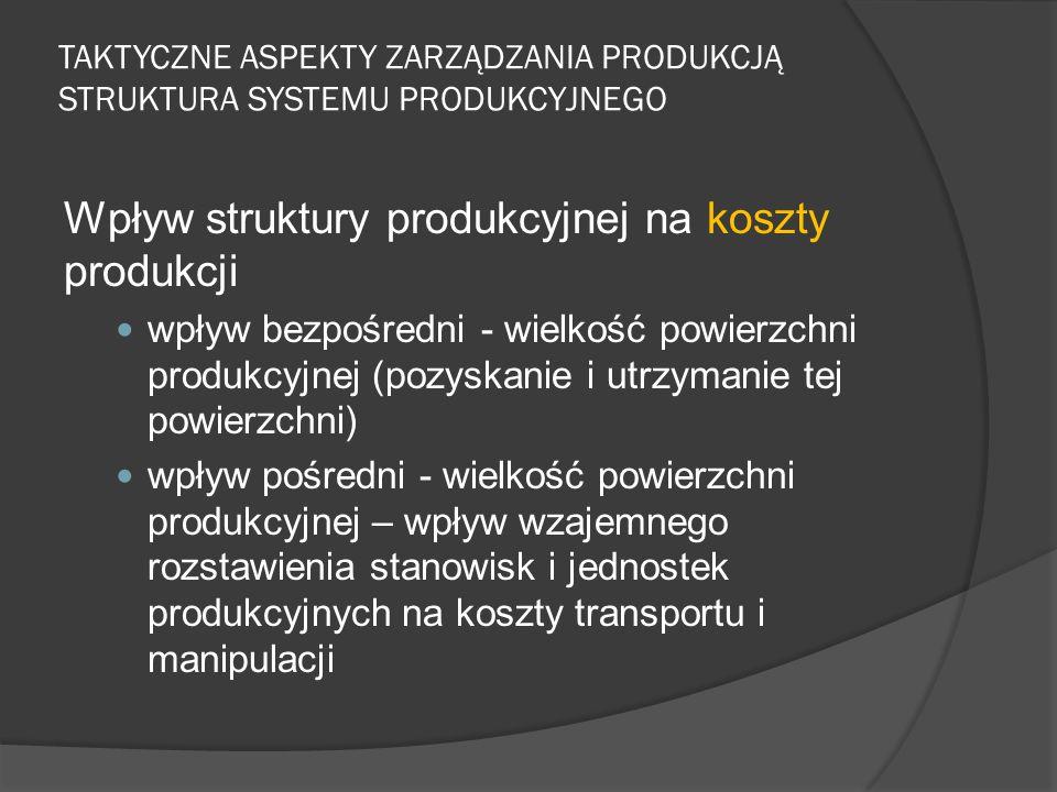 Wpływ struktury produkcyjnej na koszty produkcji