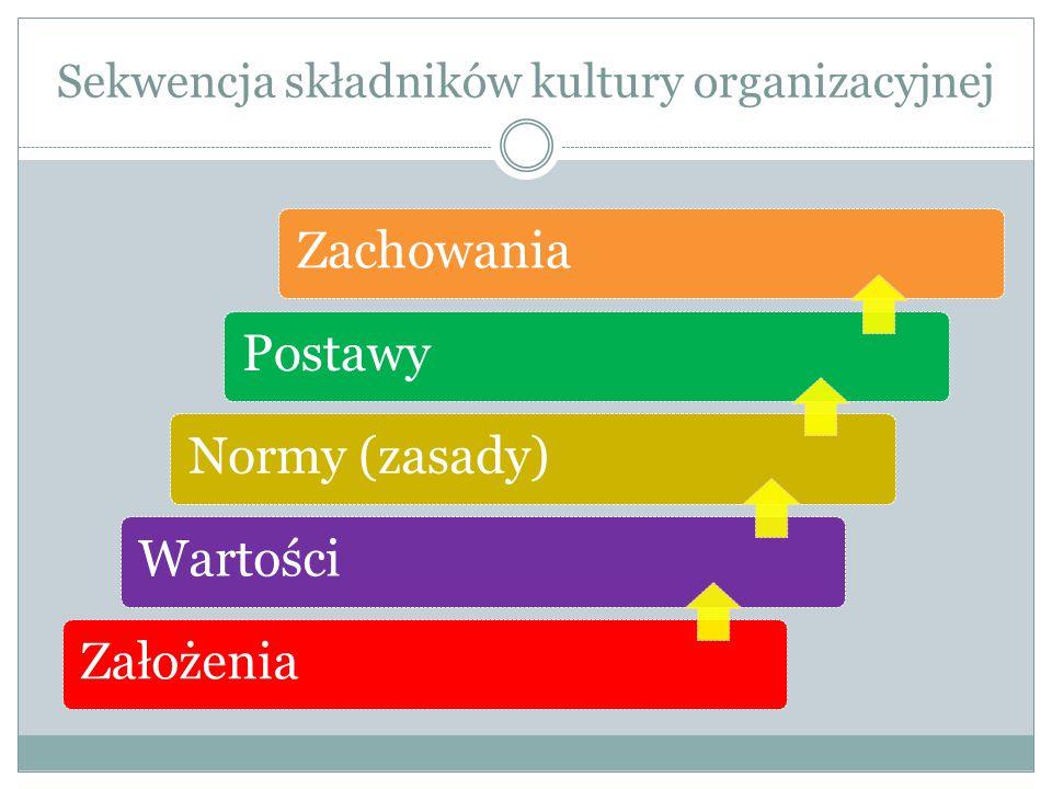 Sekwencja składników kultury organizacyjnej