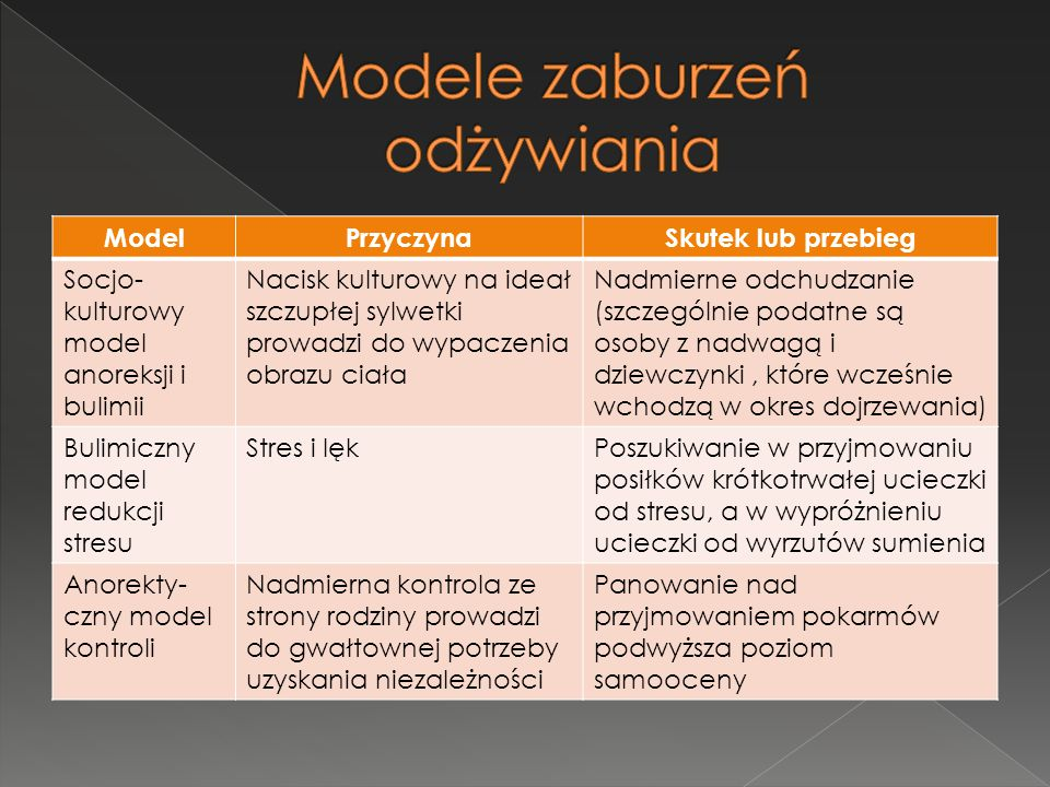 Modele zaburzeń odżywiania