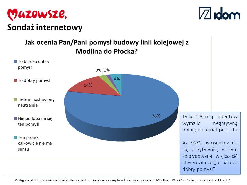Sondaż internetowy Tylko 5% respondentów wyraziło negatywną opinię na temat projektu.