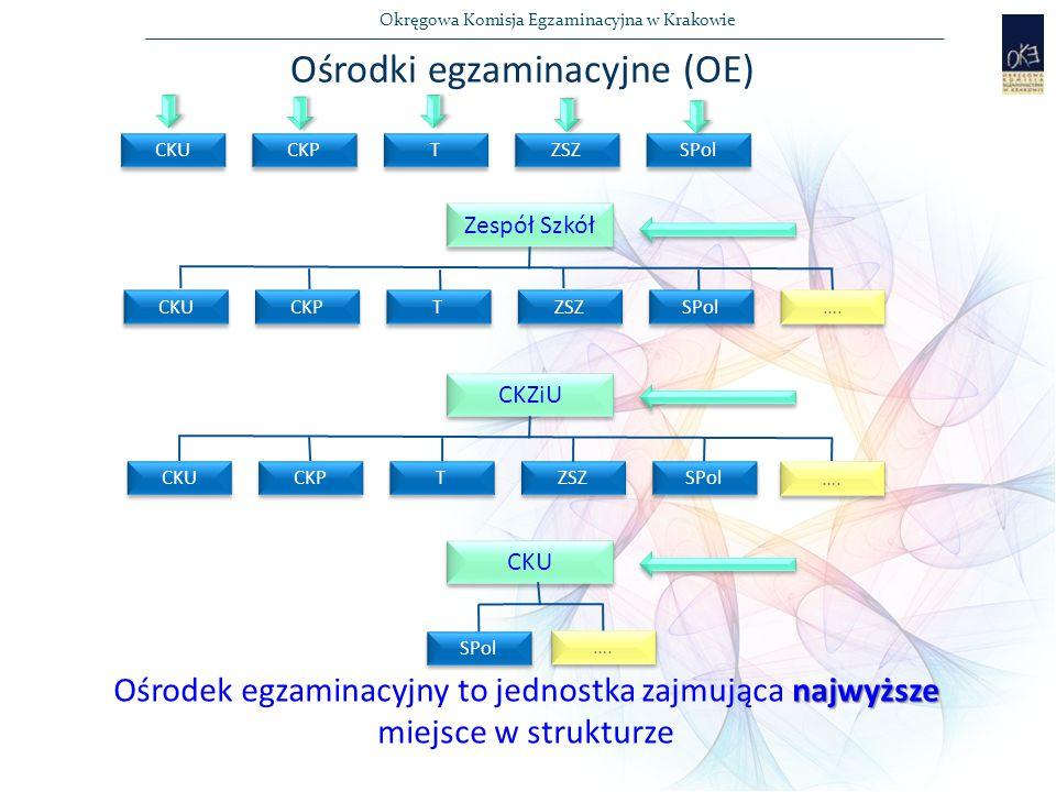 Ośrodki egzaminacyjne (OE)