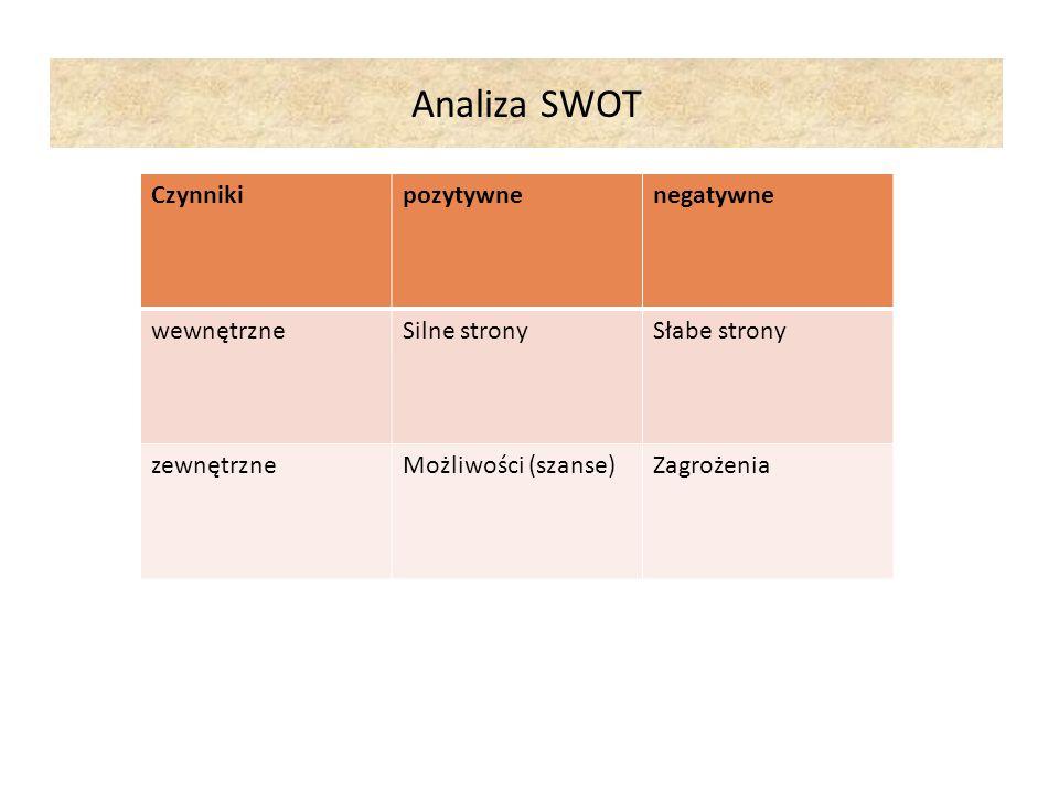 Analiza SWOT Czynniki pozytywne negatywne wewnętrzne Silne strony