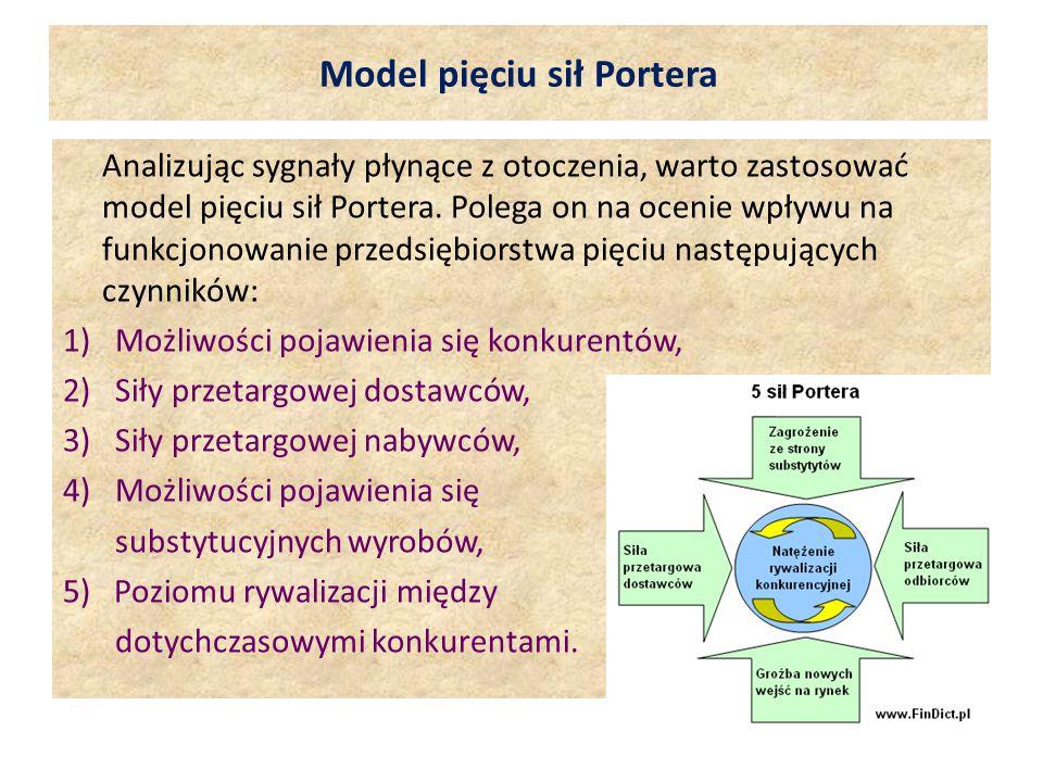 Model pięciu sił Portera