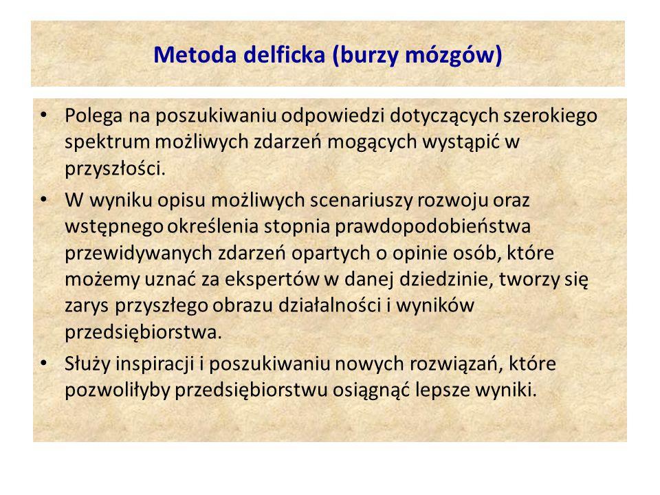 Metoda delficka (burzy mózgów)