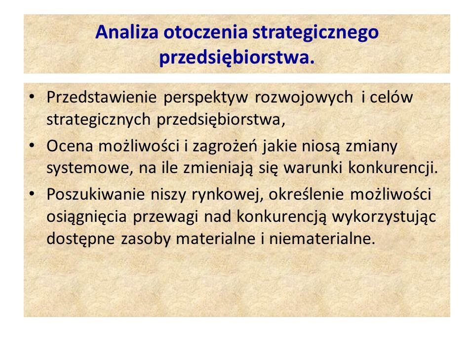 Analiza otoczenia strategicznego przedsiębiorstwa.
