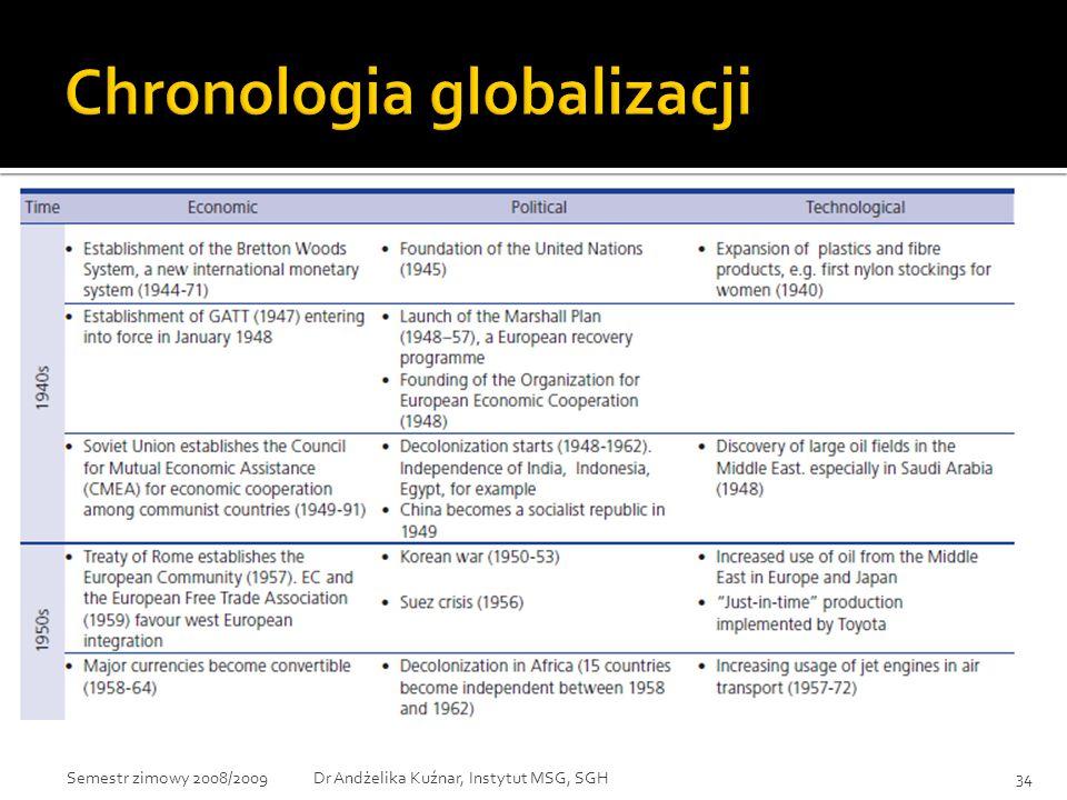 Chronologia globalizacji