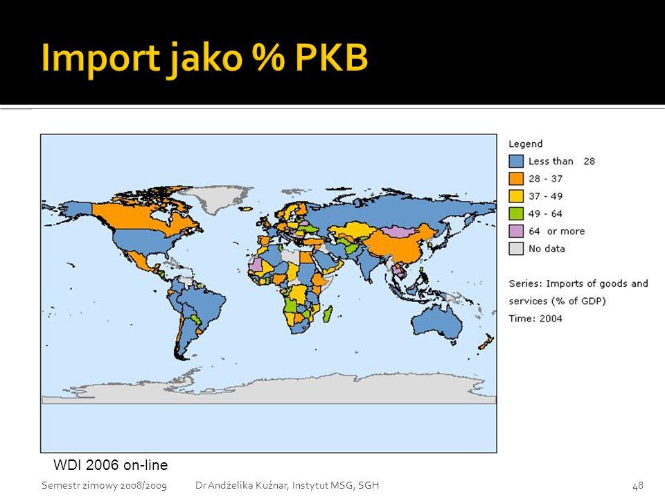 Import jako % PKB WDI 2006 on-line Semestr zimowy 2008/2009