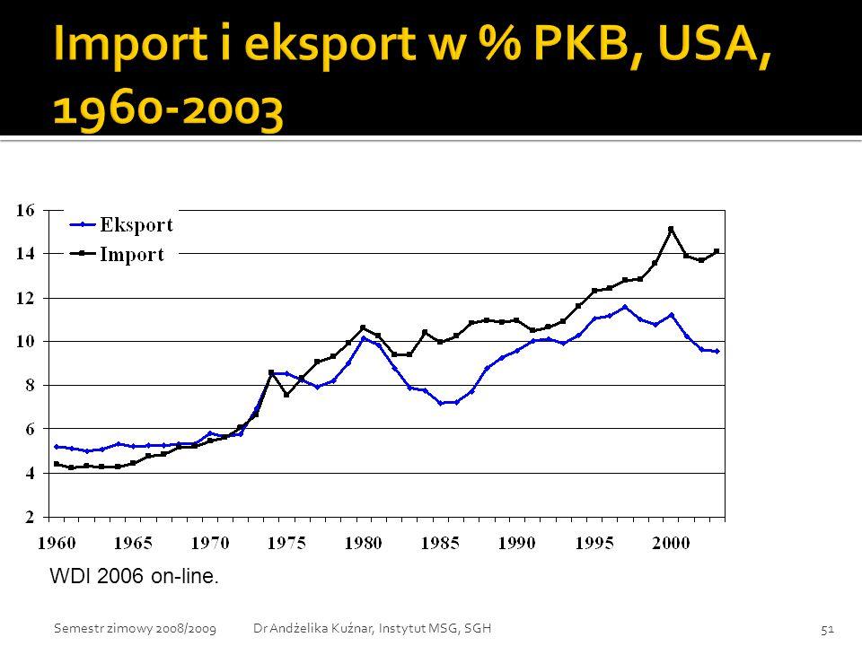 Import i eksport w % PKB, USA, 1960-2003