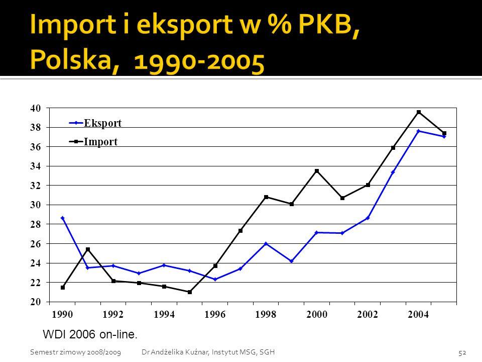 Import i eksport w % PKB, Polska, 1990-2005