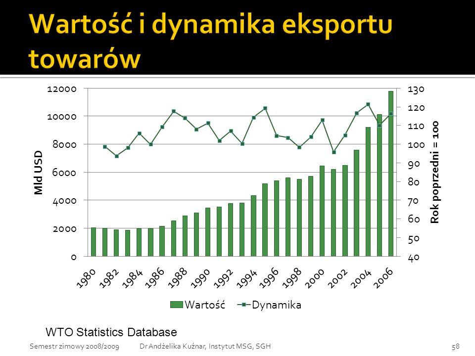 Wartość i dynamika eksportu towarów