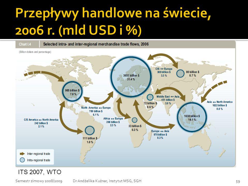 Przepływy handlowe na świecie, 2006 r. (mld USD i %)