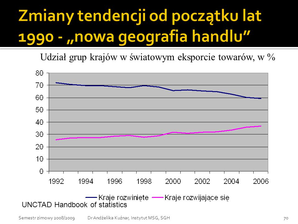 """Zmiany tendencji od początku lat 1990 - """"nowa geografia handlu"""