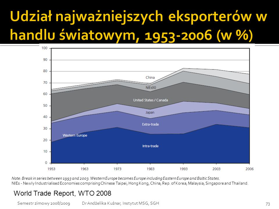 Udział najważniejszych eksporterów w handlu światowym, 1953-2006 (w %)
