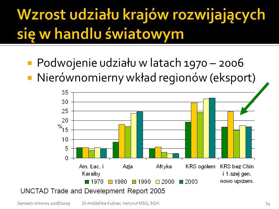 Wzrost udziału krajów rozwijających się w handlu światowym