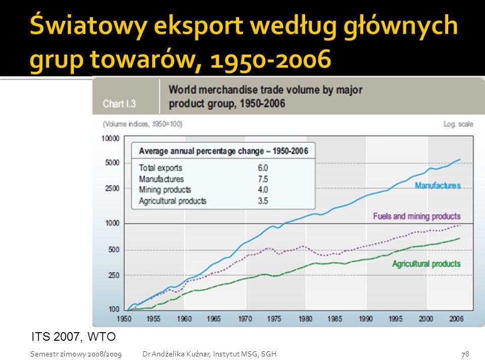 Światowy eksport według głównych grup towarów, 1950-2006