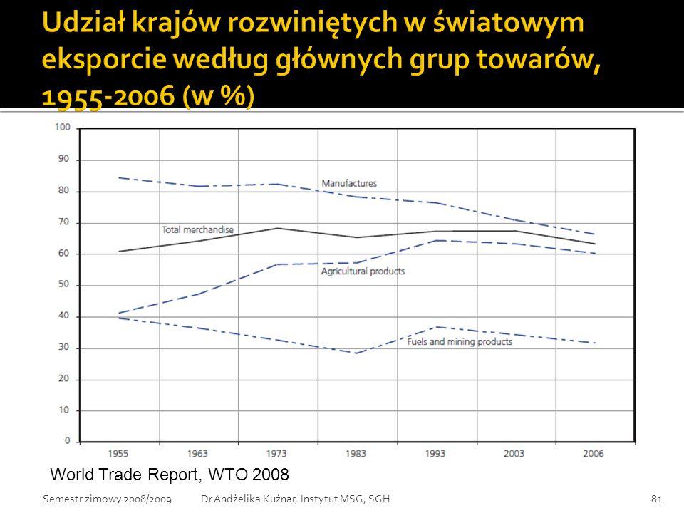 Udział krajów rozwiniętych w światowym eksporcie według głównych grup towarów, 1955-2006 (w %)