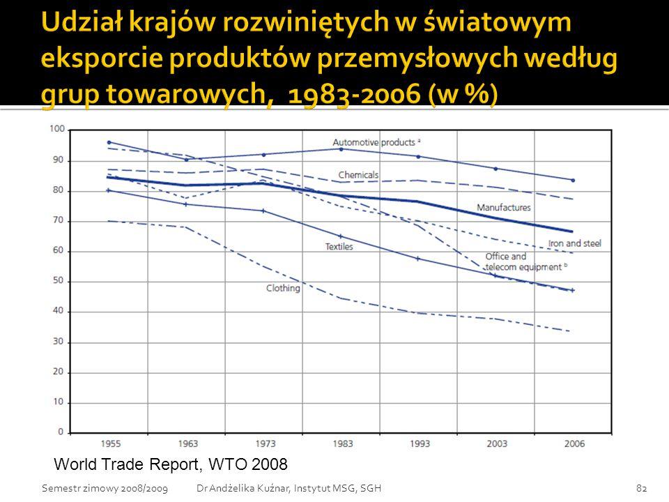Udział krajów rozwiniętych w światowym eksporcie produktów przemysłowych według grup towarowych, 1983-2006 (w %)