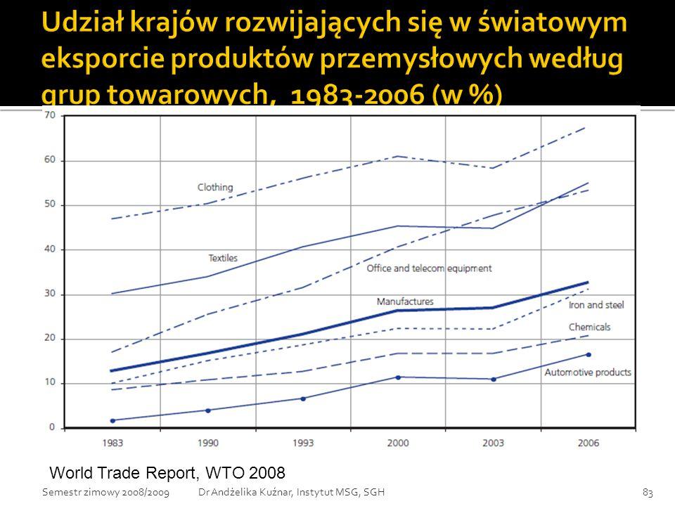 Udział krajów rozwijających się w światowym eksporcie produktów przemysłowych według grup towarowych, 1983-2006 (w %)
