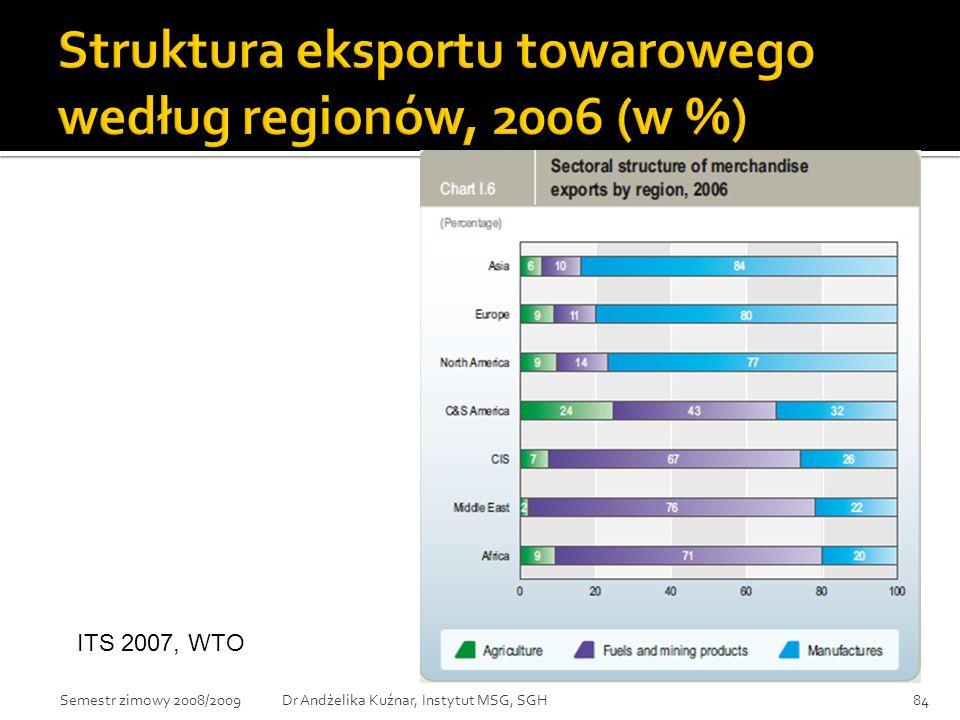 Struktura eksportu towarowego według regionów, 2006 (w %)