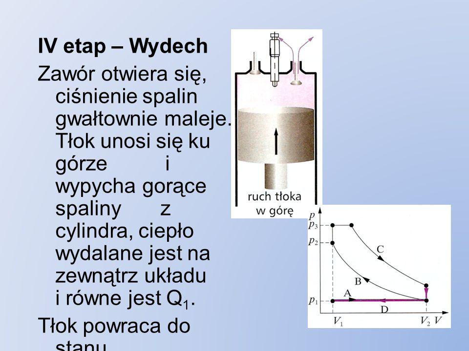IV etap – Wydech Zawór otwiera się, ciśnienie spalin gwałtownie maleje