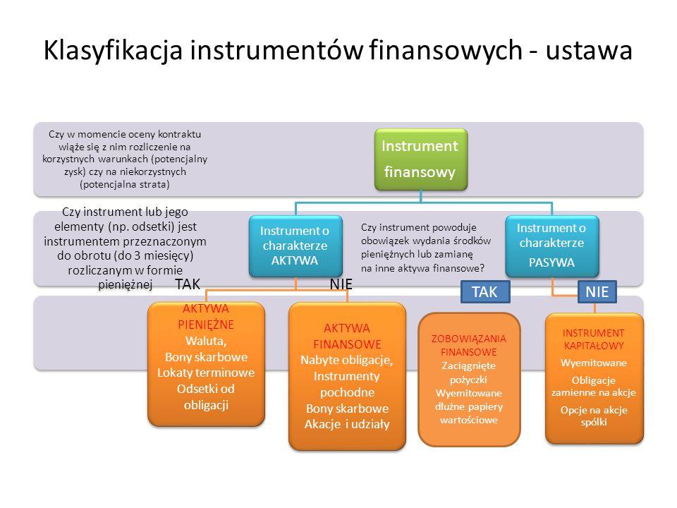 Klasyfikacja instrumentów finansowych - ustawa