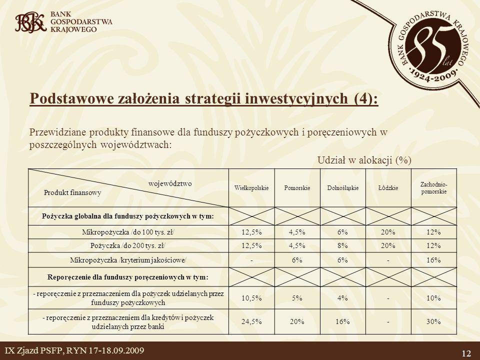 Podstawowe założenia strategii inwestycyjnych (4):