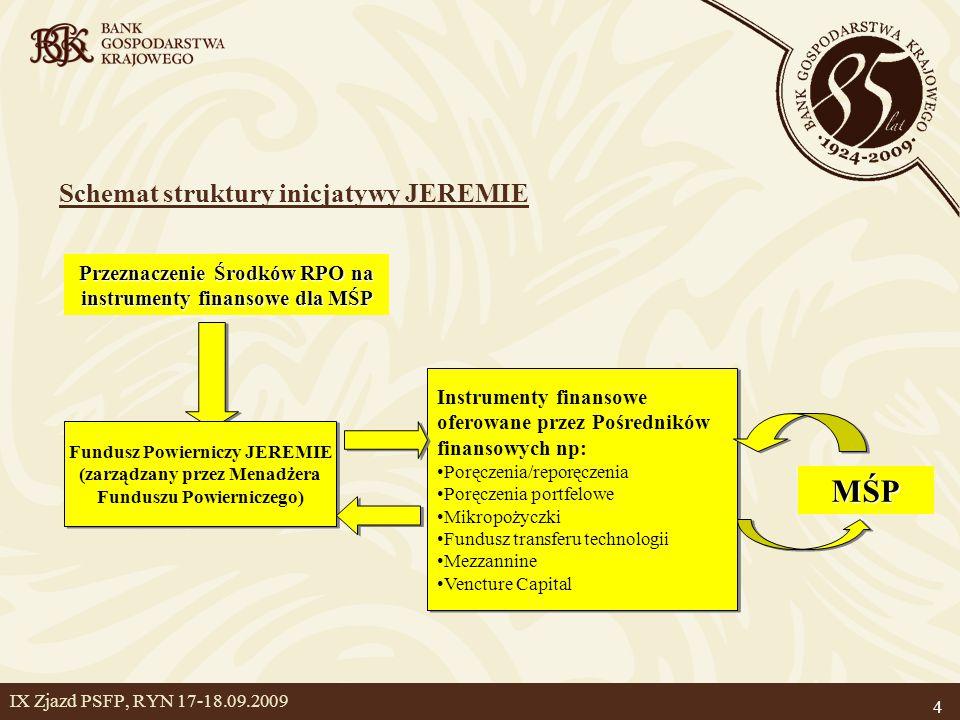 MŚP Schemat struktury inicjatywy JEREMIE