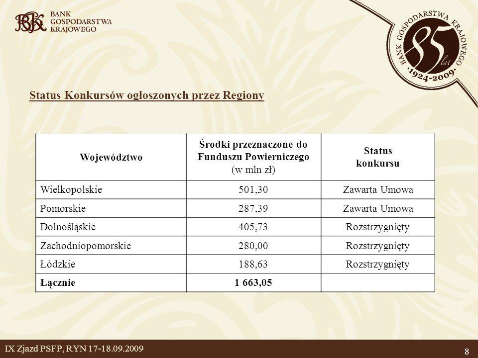 Środki przeznaczone do Funduszu Powierniczego (w mln zł)