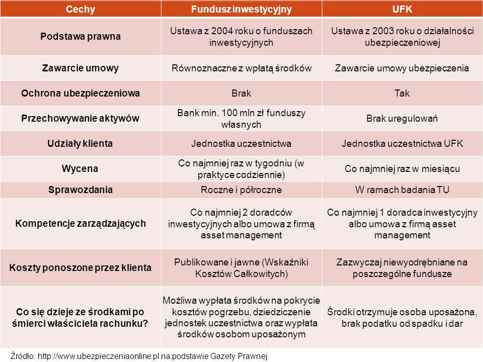 Zestawienie podstawowych cech funduszy inwestycyjnych i UFK