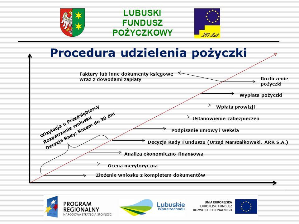 Procedura udzielenia pożyczki