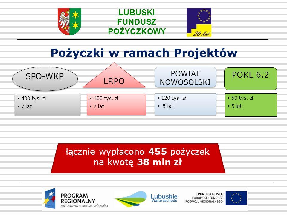 Pożyczki w ramach Projektów