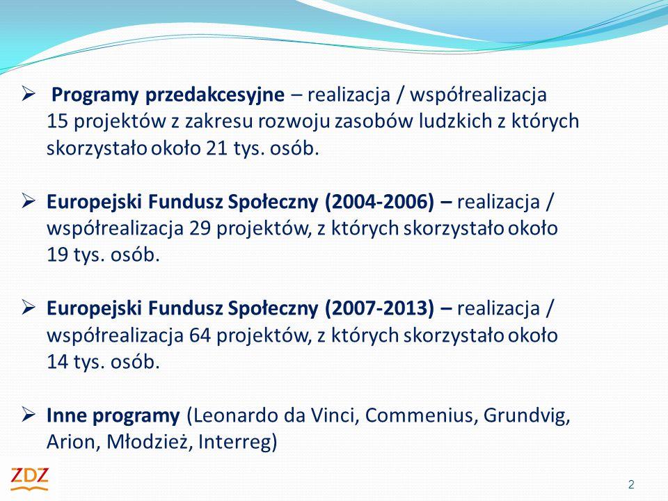 Programy przedakcesyjne – realizacja / współrealizacja 15 projektów z zakresu rozwoju zasobów ludzkich z których skorzystało około 21 tys. osób.