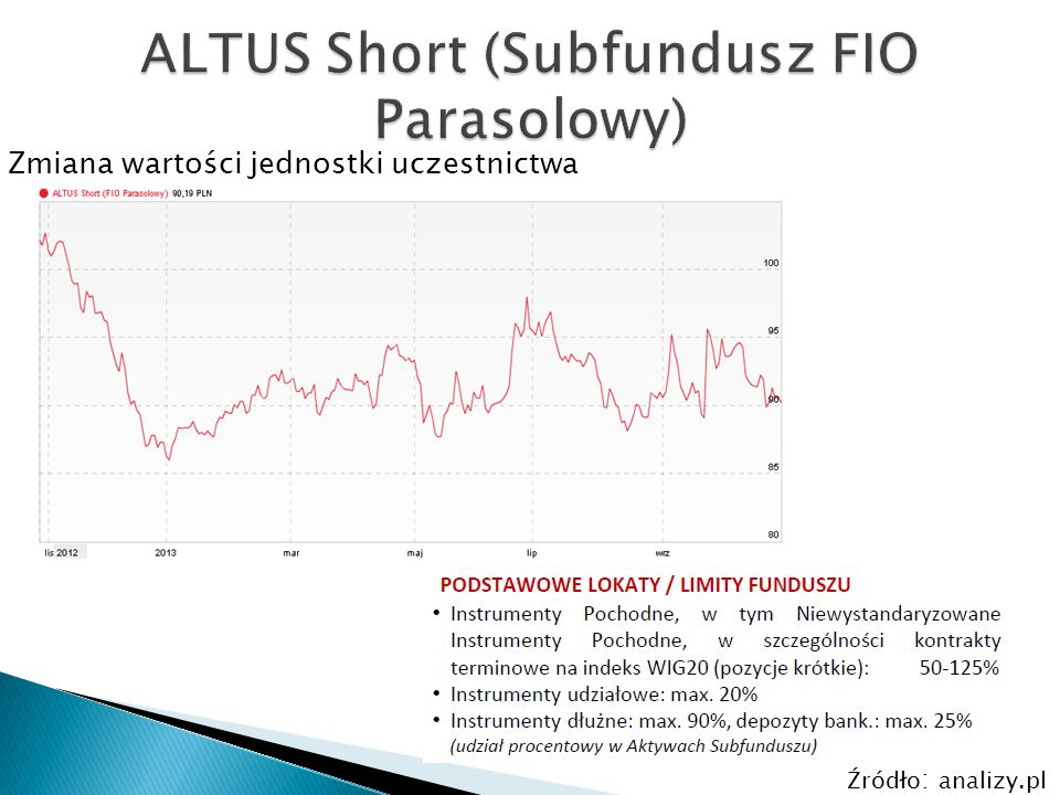 ALTUS Short (Subfundusz FIO Parasolowy)