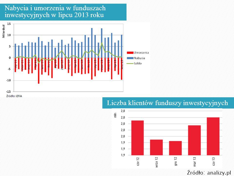 Nabycia i umorzenia w funduszach inwestycyjnych w lipcu 2013 roku
