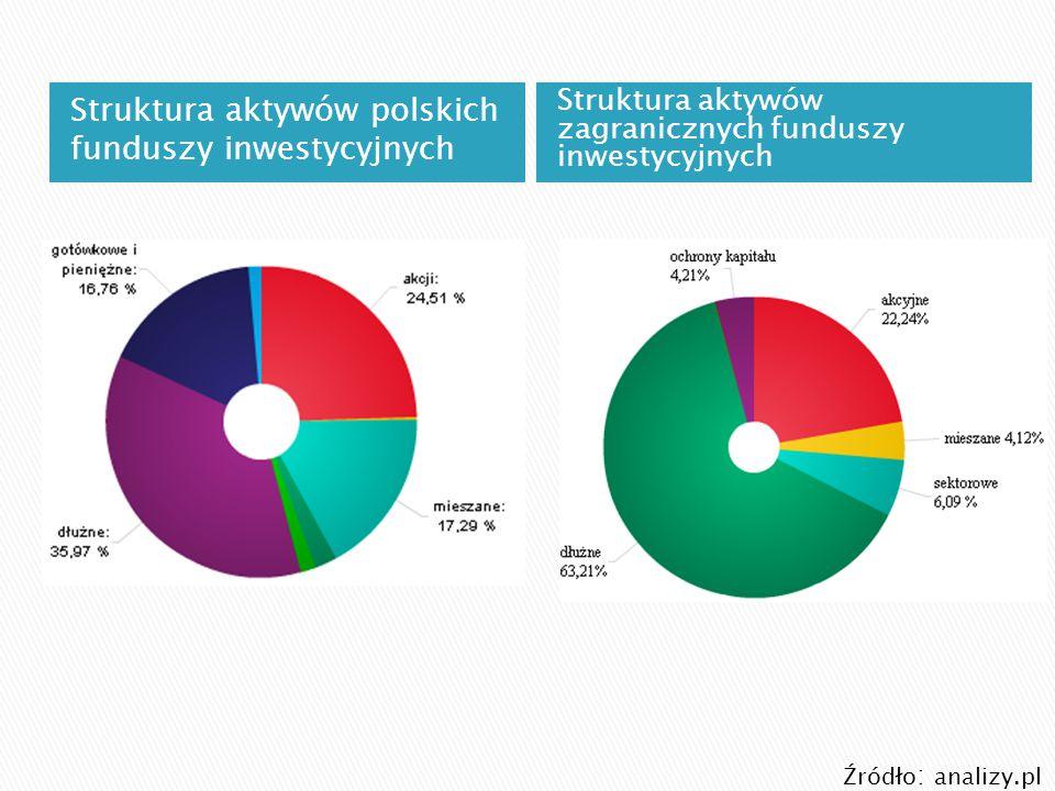 Struktura aktywów polskich funduszy inwestycyjnych