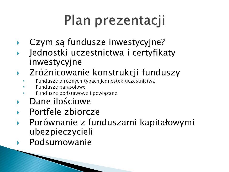 Plan prezentacji Czym są fundusze inwestycyjne