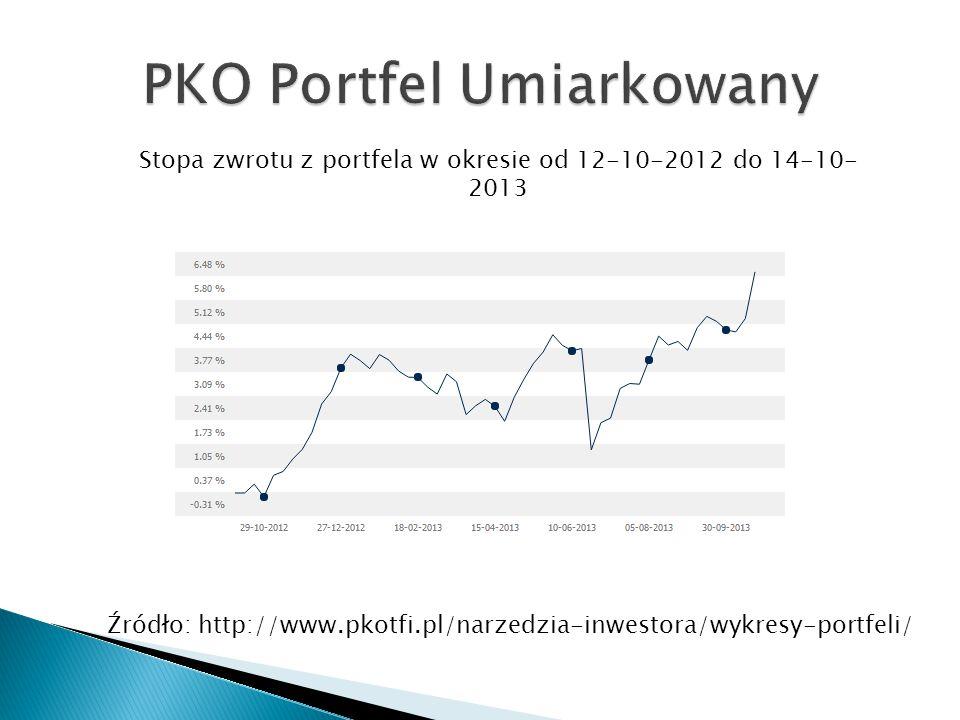 PKO Portfel Umiarkowany
