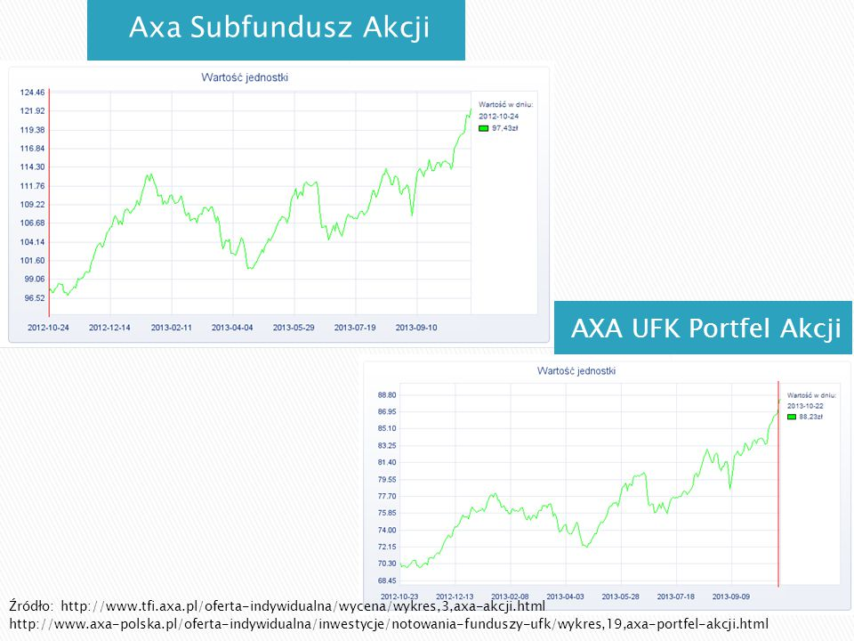 Axa Subfundusz Akcji AXA UFK Portfel Akcji