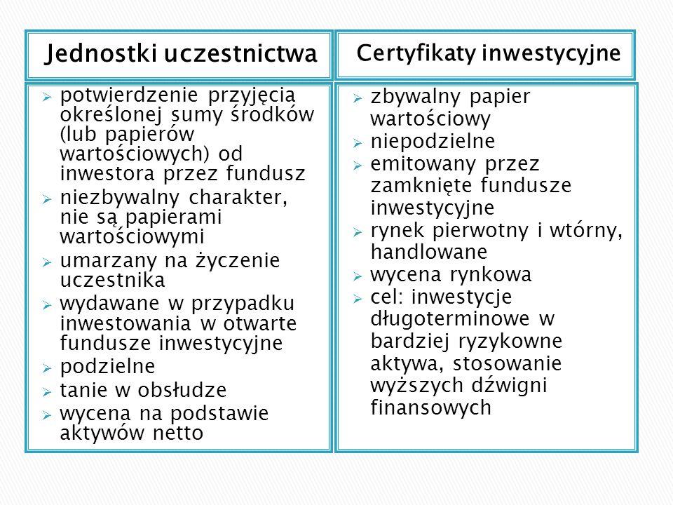 Jednostki uczestnictwa Certyfikaty inwestycyjne