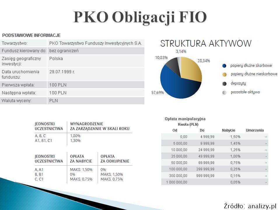 PKO Obligacji FIO Źródło: analizy.pl