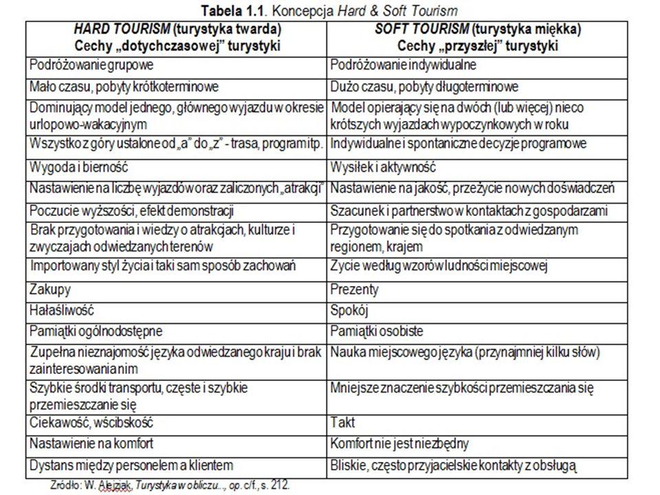 Zrównoważony rozwój turystyki