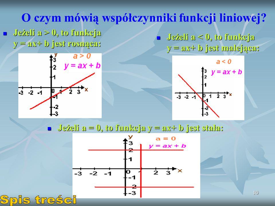 O czym mówią współczynniki funkcji liniowej