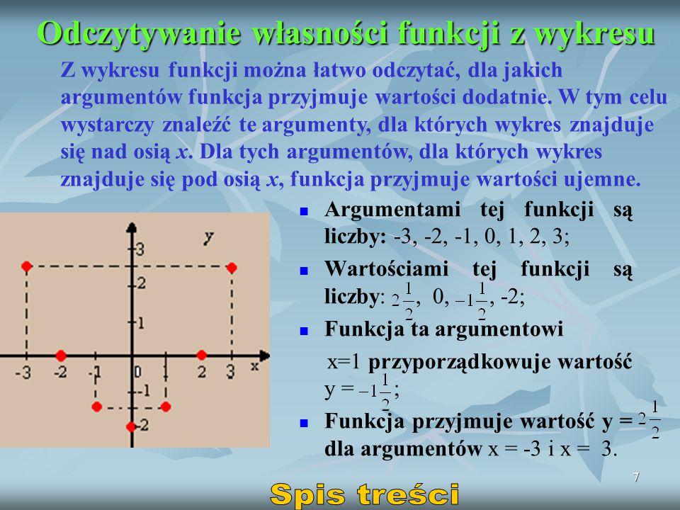 Odczytywanie własności funkcji z wykresu